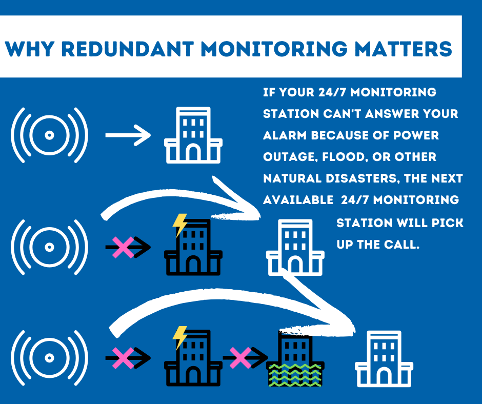 Security System Monitoring Oakland